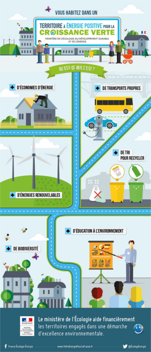 infographie developpement durable